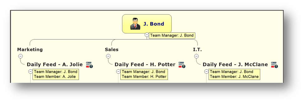 Topic Tracker Team Manager & Team MembersTeam Members